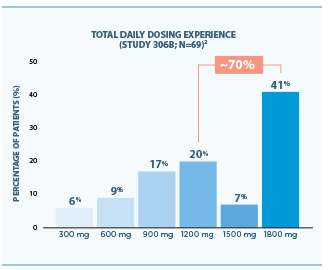 Total Daily Dosing Experience Graph